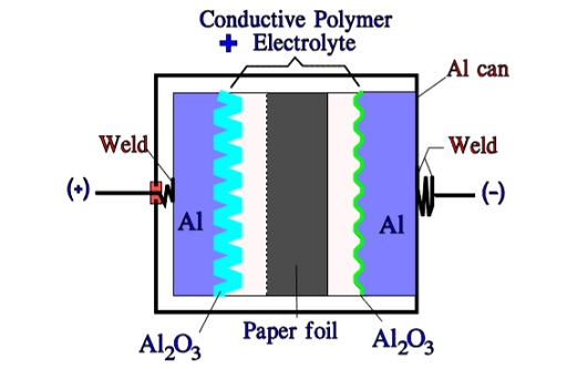 Schematic of a hybrid Al electrolytic capacitor with aluminum can and cathode foil.