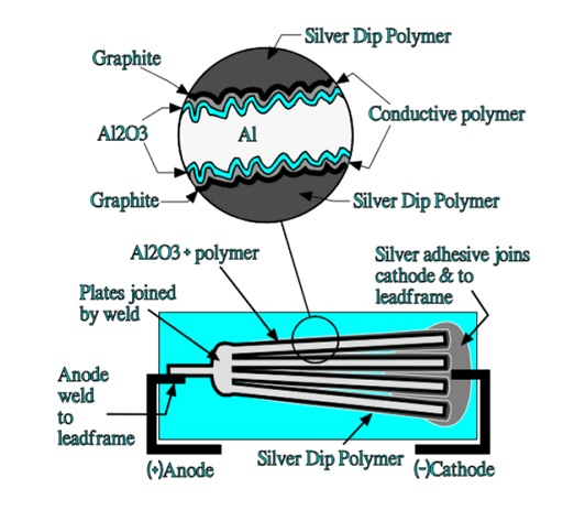 Schematic of a polymeric aluminum electrolytic capacitor.