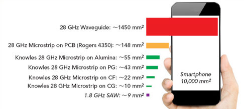 Sizes of mmWave filters compared to typical SAW filters.