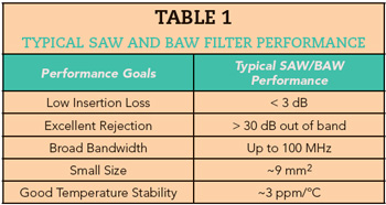 Table 1 typical-SAW-and-BAW-filter-performance