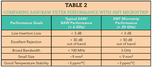 Table 2 comparing-SAW-and-BAW-filter-performance-with-SMT-microstrip