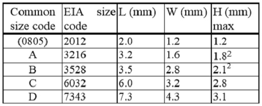 Table Some standardized chip sizes.