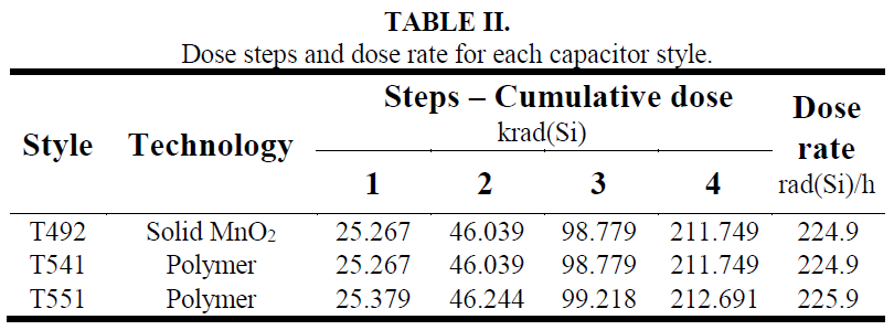 TABLE II. Dose steps and dose rate for each capacitor style.