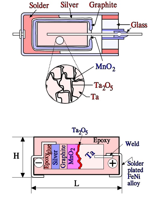 Tantalum MnO2 capacitors – On top, metal can construction (not commonly used any more). At the bottom, a typical SMD chip design.