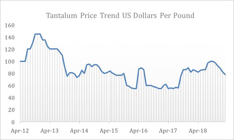 Tantalum Price- June 2012 to March 2019