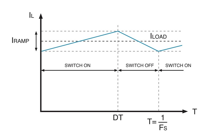 The ramping waveform of a switching DC-DC converter.