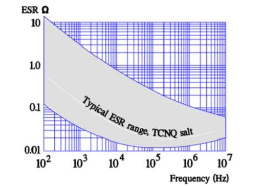 Typical ESR versus frequency in TCNQ electrolytes.