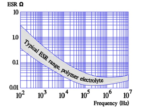 Typical ESR versus frequency in polymer electrolytes.