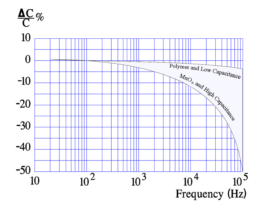 Typical curves for capacitance versus frequency in solid MnO2 and polymer tantalums.