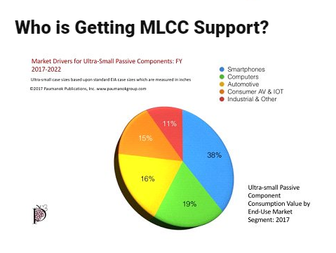 Who is Getting MLCC Support