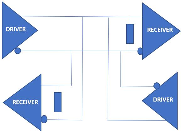 driver x receiver