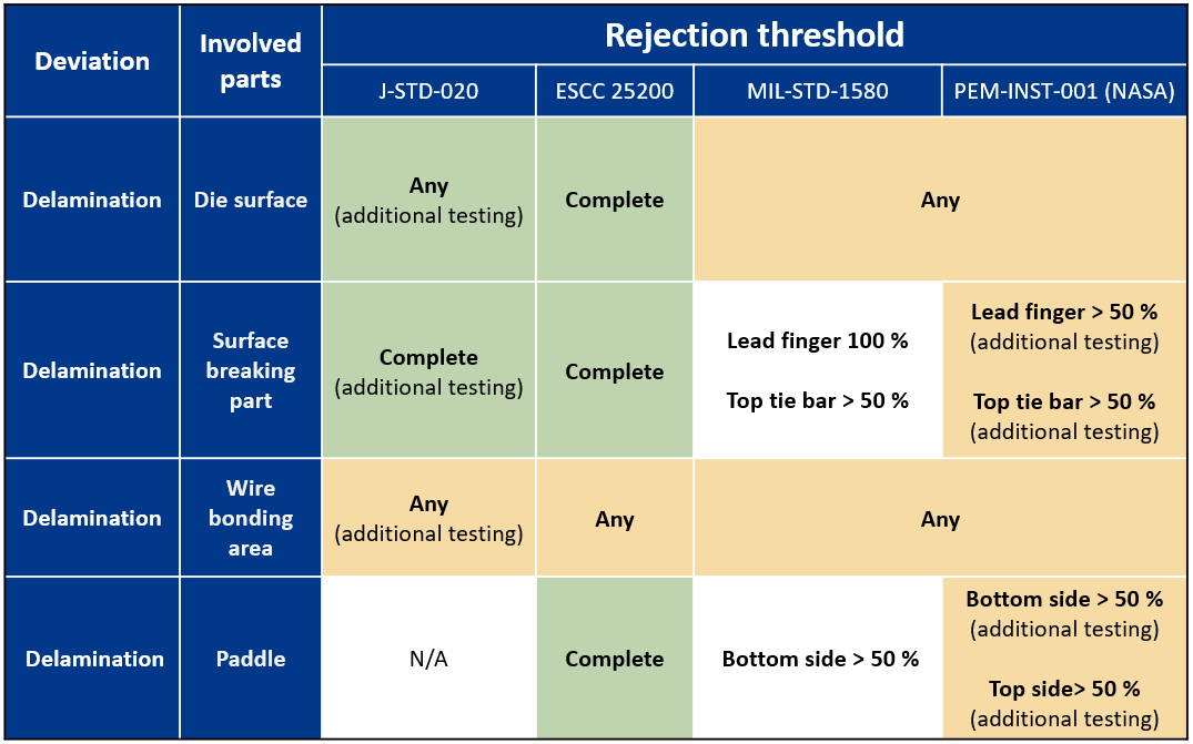 rejection threreshold table