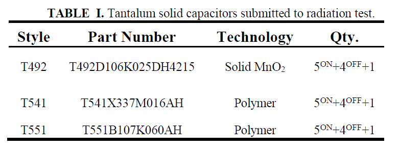 TABLE I. Tantalum solid capacitors submitted to radiation test.