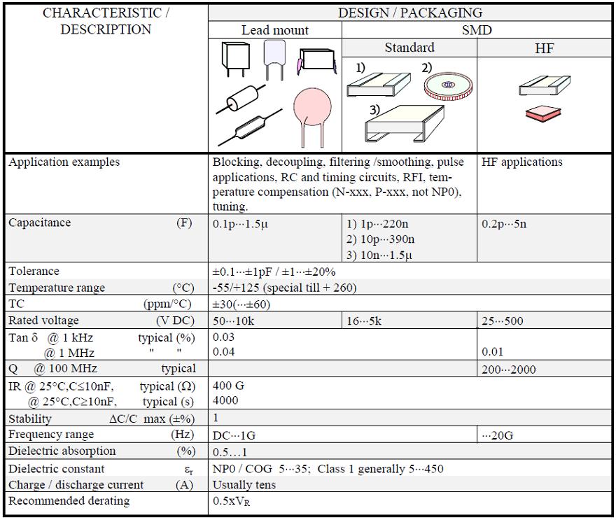 Ceramic Capacitors Class 1 - EEE Parts Database   doEEEt com