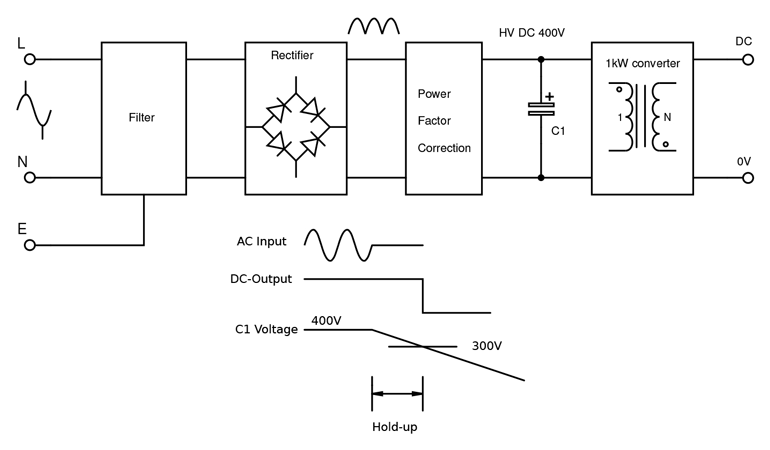1. Capacitance as energy storage to ride-through power outage.
