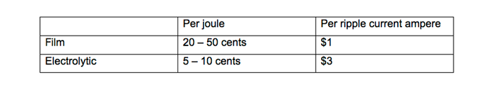 Table 2. Cost comparison between film and electrolytic capacitors.