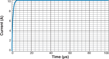 Current Rise Time with 1 µH inductor across 10 Vdc and 10 ohm Load is less than 10 us
