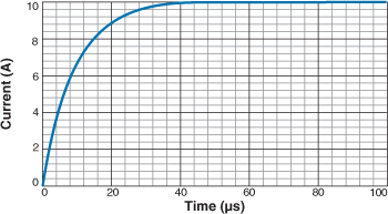 Current Rise Time with 10 µH inductor across 10 Vdc and 10 ohm Load is greater than 40 us