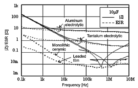 ESR is a function of many factors including operating frequency and capacitor material and type