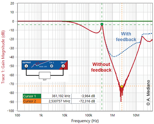 Measured response of the filter with good-bad routing of input-output wires.