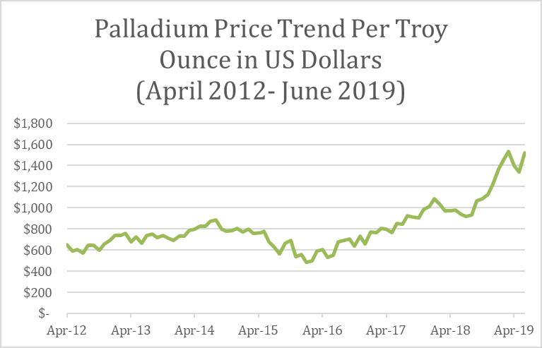 Palladium Price Trend-2019