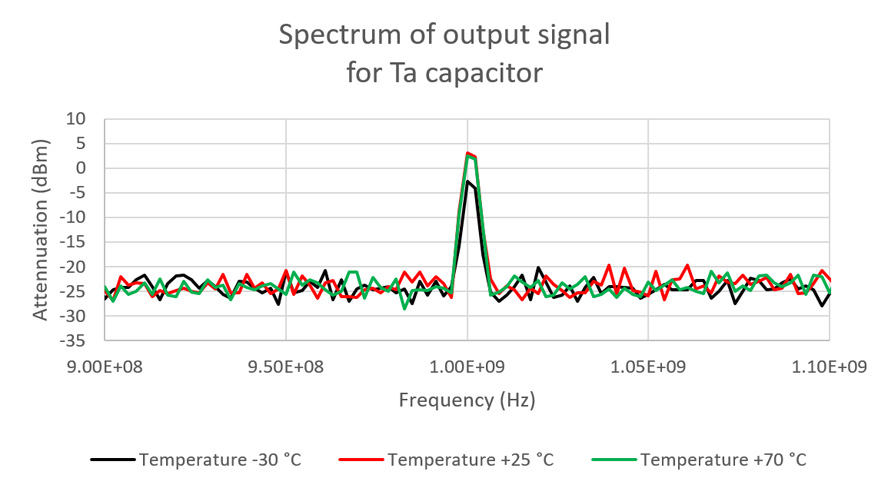 Spectrum detailed view from Fig. 9. around the test signal frequency.