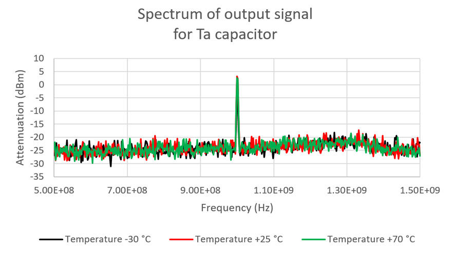 Spectrums of the GaN test board output signals for different temperatures.