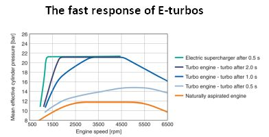 The effect of quick-responding electric turbochargers on engine efficiency is evident from graphs of cylinder pressure vs. engine speed.