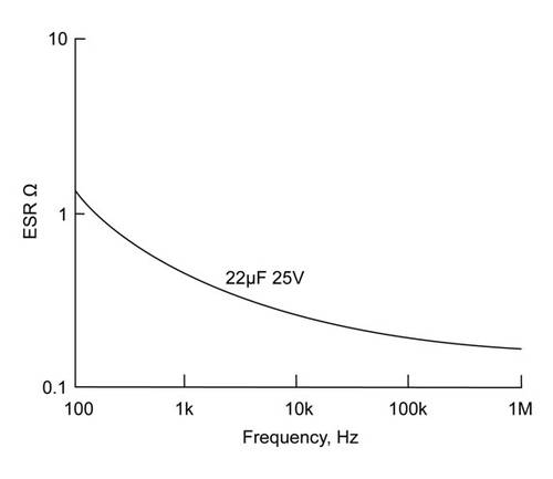 Typical relationship beween ESR and frequency for tantalum capacitors