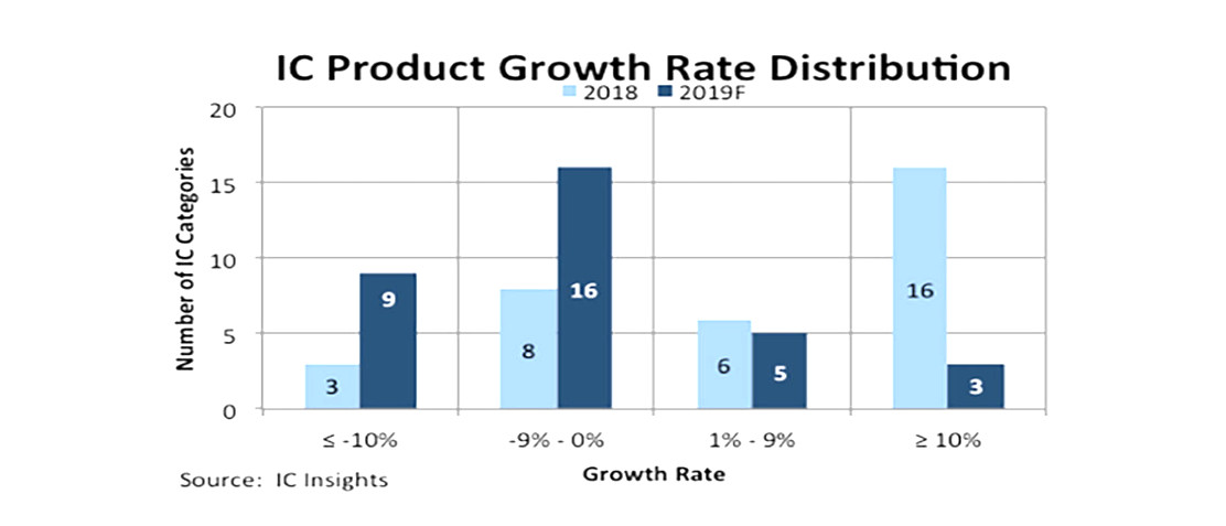 76% of IC product categories to see flat or negative growth
