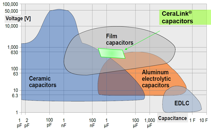 A view of CeraLink's standing in the capacitor world.