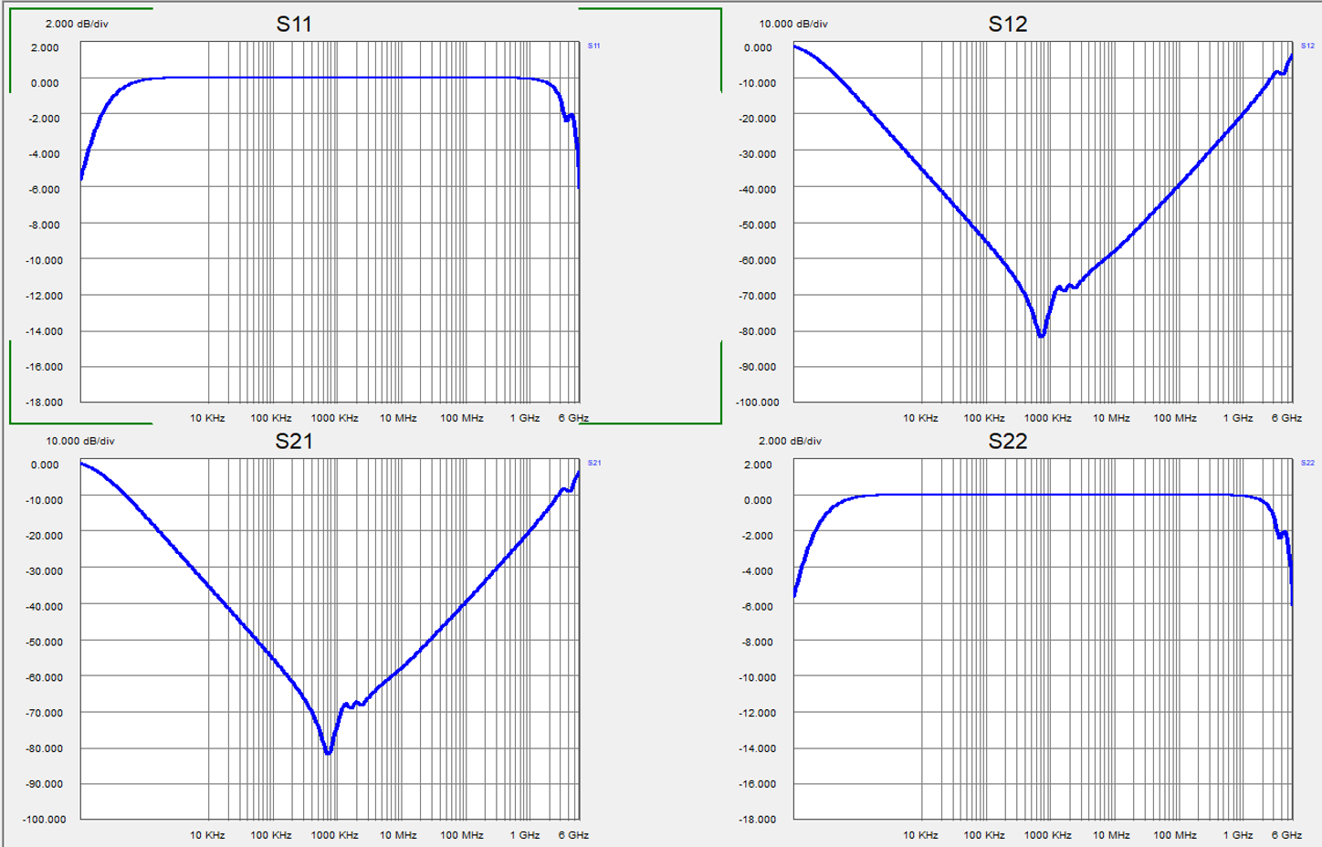 Accurate S-parameter model of the GRM32ER60J476 capacitor in Shunt mode shows identical responses for S11 and S12.