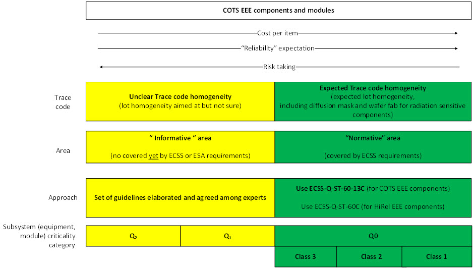 COTS, overall approach