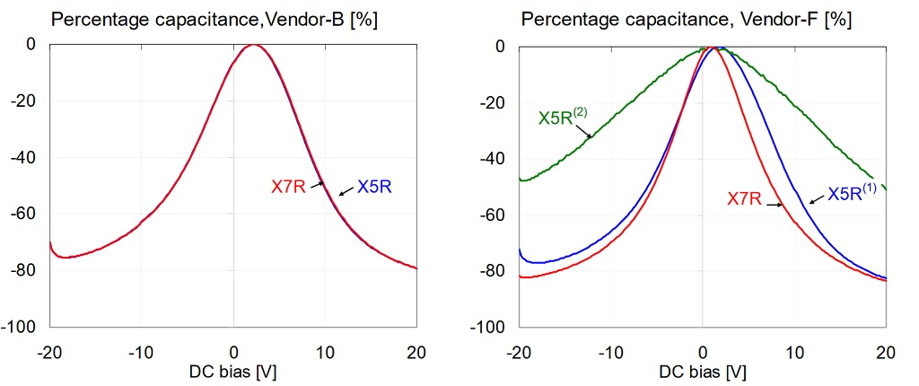 Comparison of percentage capacitance versus bias for 1uF 0603 16V models, measured at 100 Hz and 500 mV AC bias