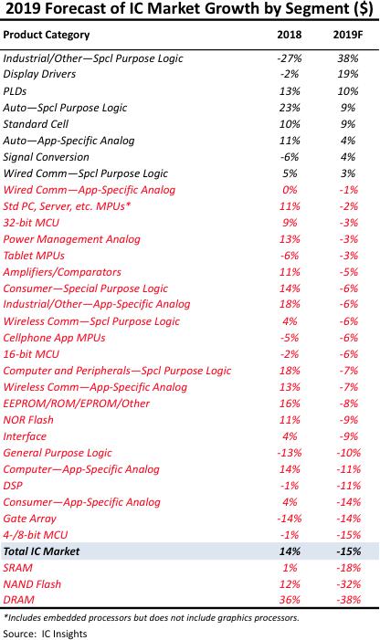 IC market growth