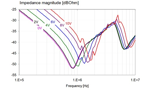 Impedance magnitude of two parallel-connected MLCCs of different kinds.