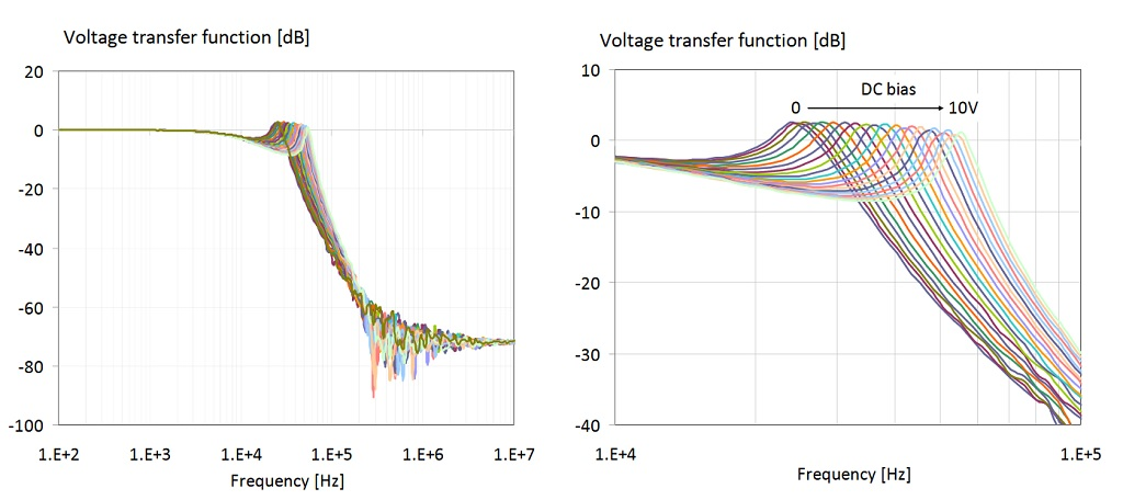 Output/input voltage transfer function of the LC filter