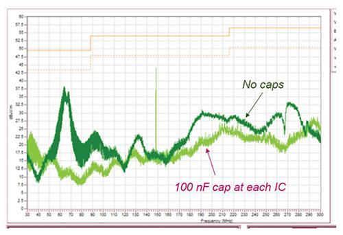 Radiated emissions measurements