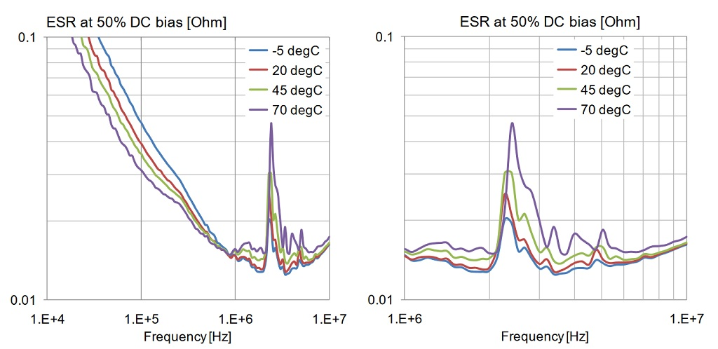 Variation of ESR with frequency, DC bias and temperature. Lower plots