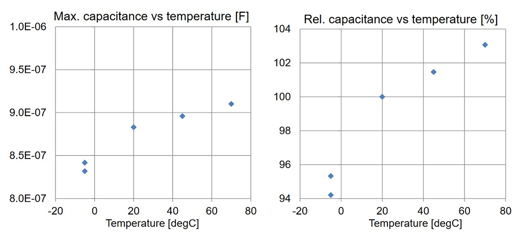 Variation of capacitance with temperature at 100 Hz.