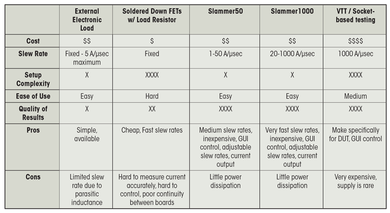 table compares several of the currently available load slammers.