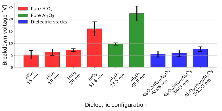 Breakdown voltage for CNF-MIMs using different dielectric combinations.