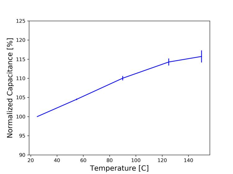 Capacitance density measured at different temperatures
