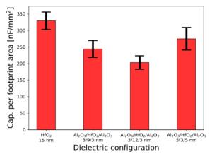 Capacitance density