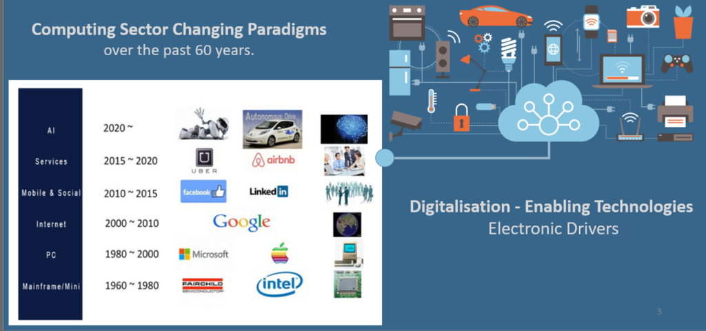 Computing sector paradigms changes and current digital services growth.
