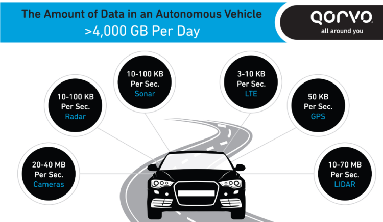 Data rate in an autonomous vehicle may exceed 4TB per day