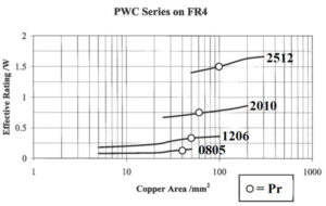 Effective Rating Dependence on Copper Area