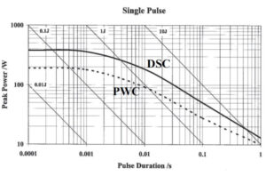 Energy Ratings of PWC and DSC