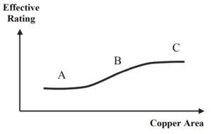 Generalised Relationship between Effective Rating and Copper Area