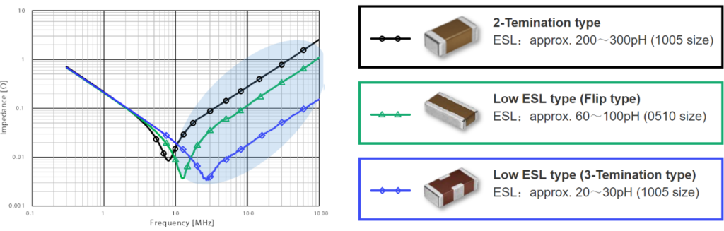 Impedance frequency characteristics of typical low-ESL capacitors